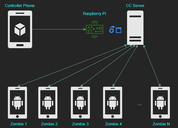 Xombie Platform