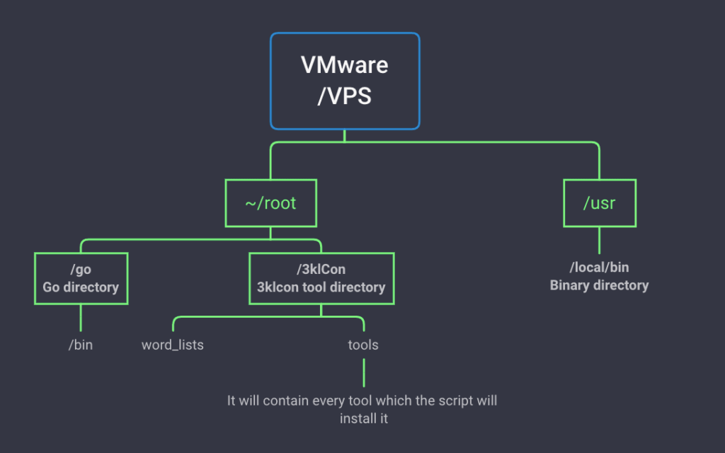 VPS or VMware structure