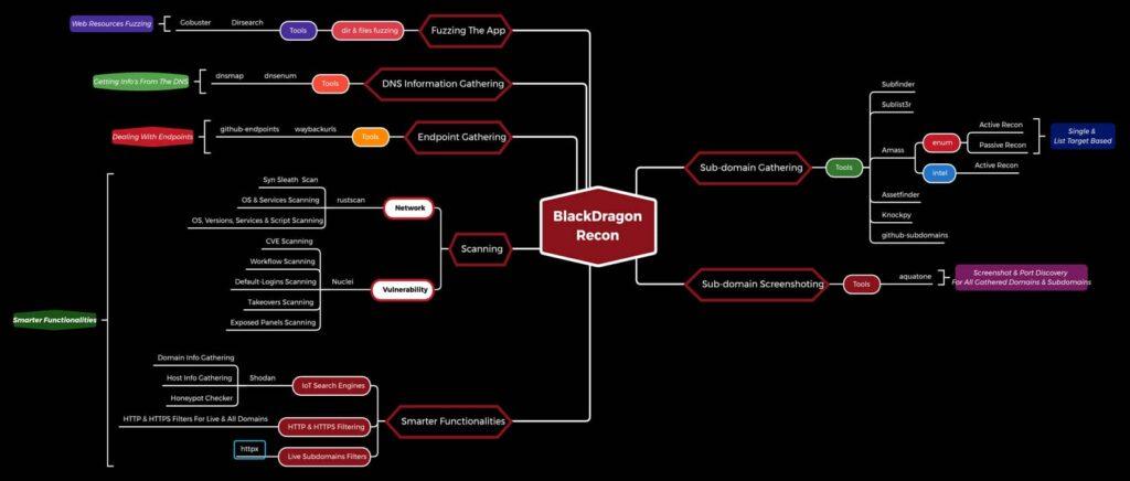 Methodology by BlackDragon