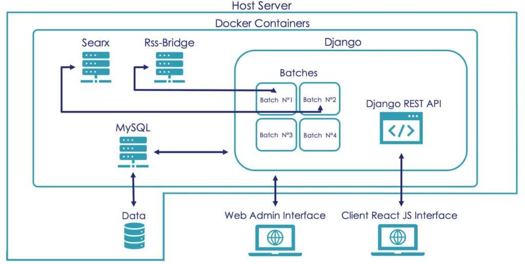 Watcher Platform architecture